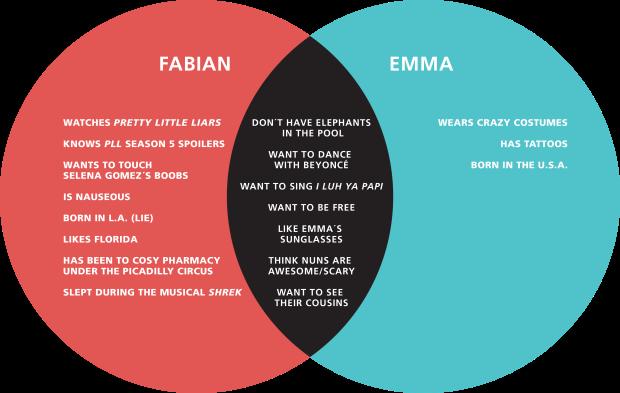 emma and fabian